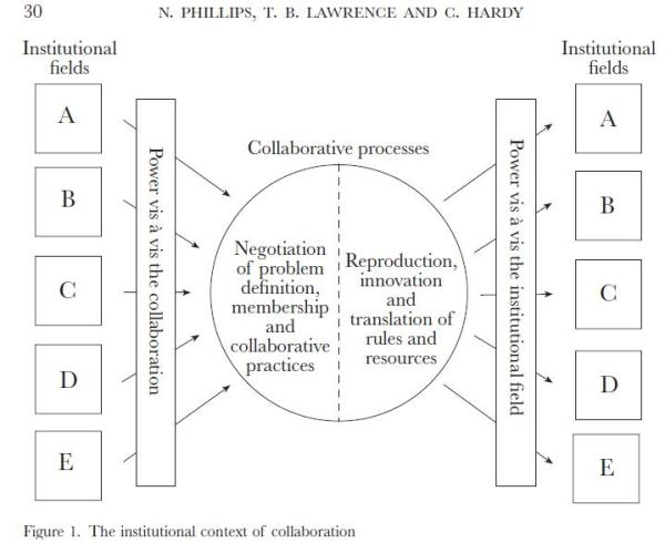Inter-organizational Collaboration and the Dynamics of ...