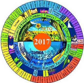 Какой сегодня год у евреев – Еврейский календарь и ...