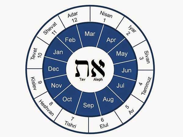 Рош ха шана еврейский новый год – 2019