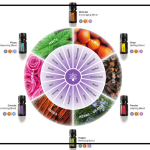 Essential Oil Uses for Emotional Balance