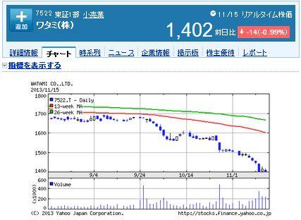 ワタミ株式会社