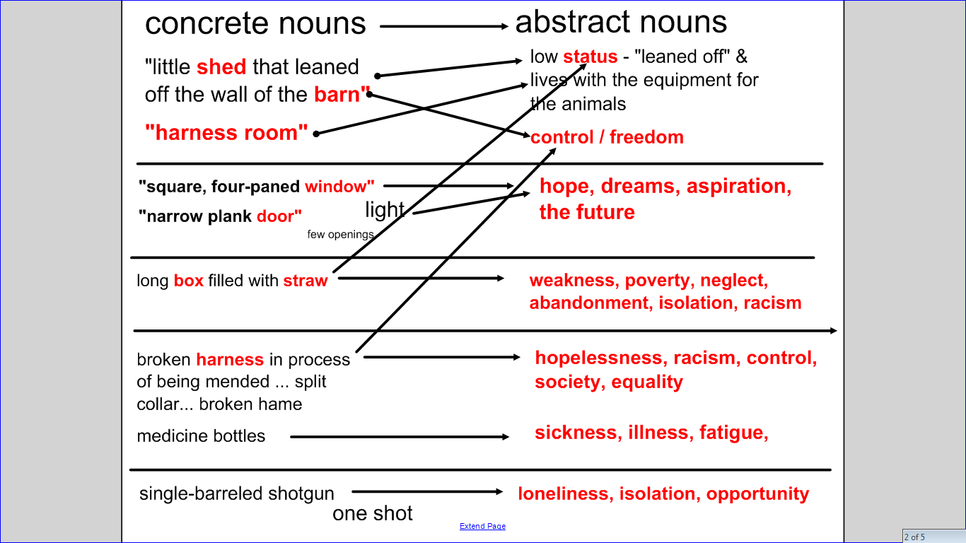 Using Abstract Nouns To Access Symbolic Meaning Blogger