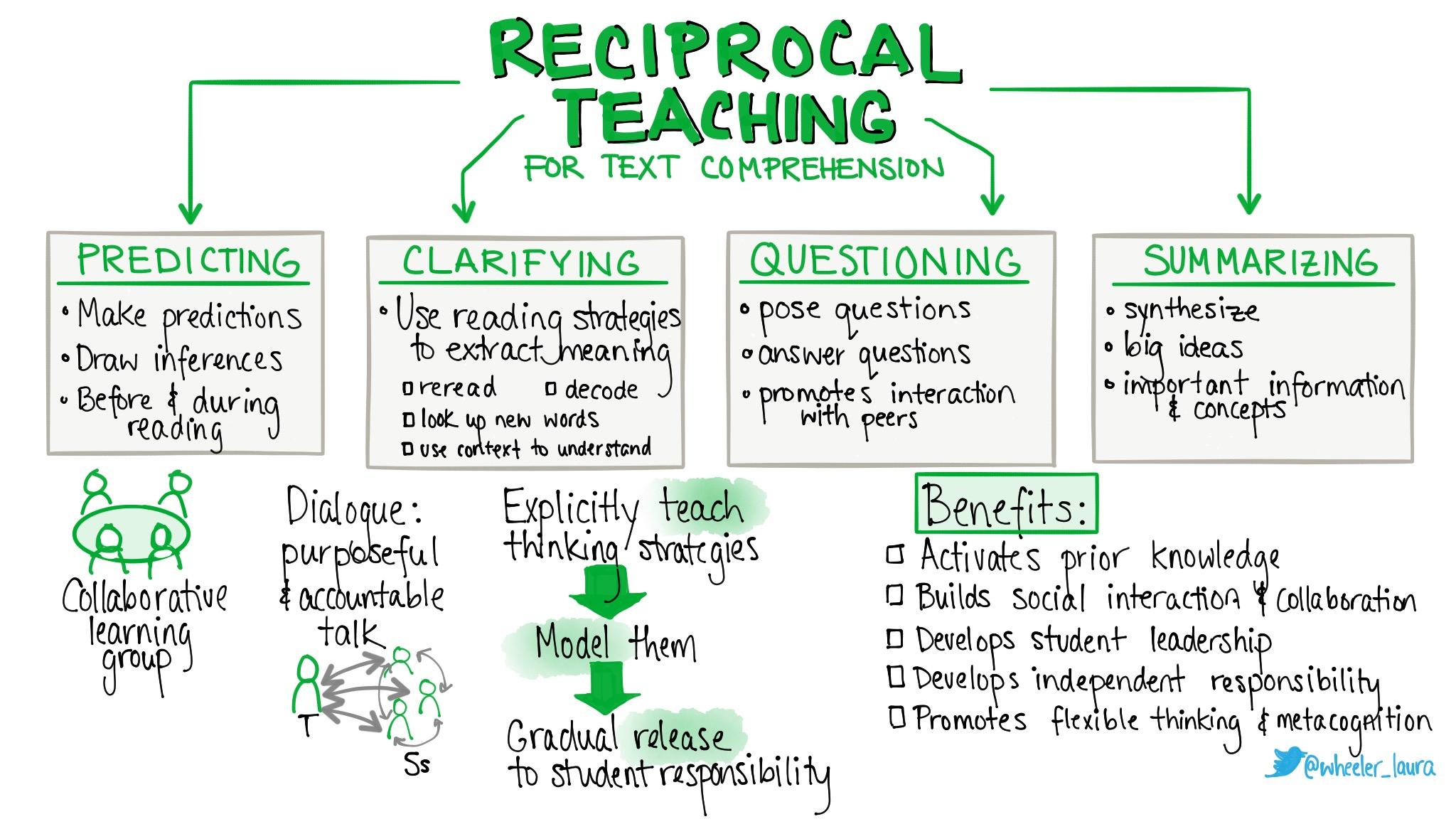 Self Verbalization Amp Reciprocal Teaching