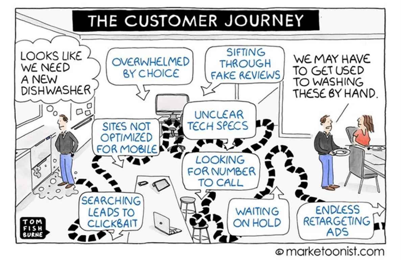 Customer Decision Journey