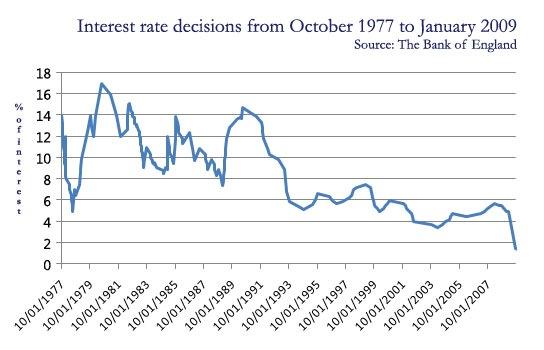 January's historic interest rate decision – Saving money ...