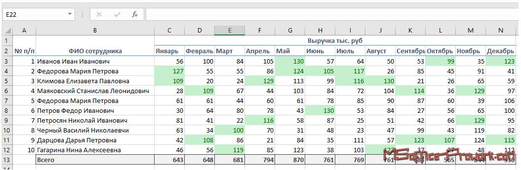 Диапазон данных, где визуально отмечены два лучших показателя каждый месяц