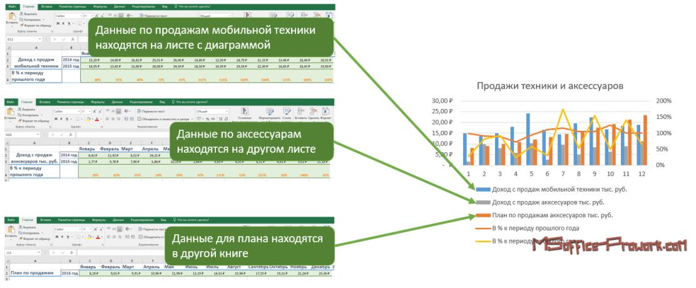 Данные для диаграммы из разных источников