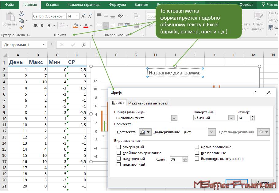 Текстовые метки на диаграмме форматируются командами группы Шрифт и Выравнивание