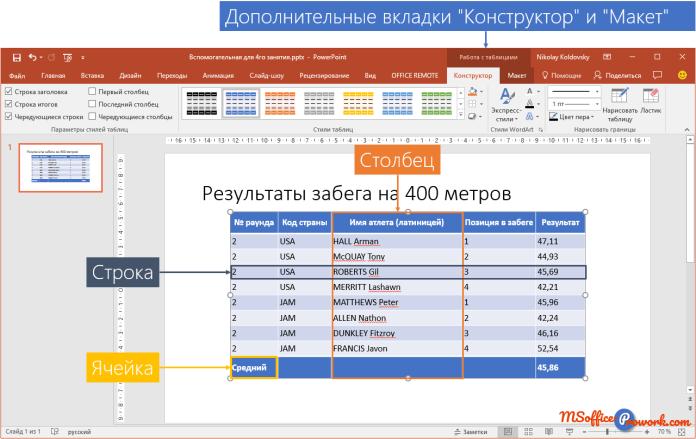 Элементы таблицы PowerPoint