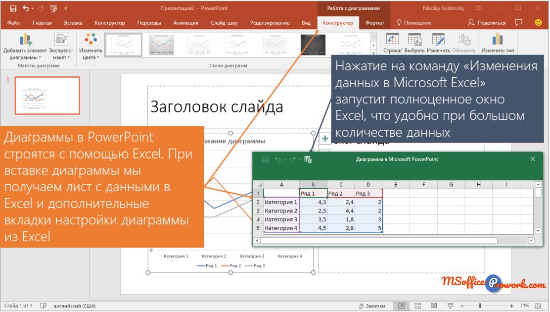 Редактирование данных новой диаграммы PowerPoint на листе Excel