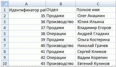 Таблица с данными для выборки с помощью ВПР