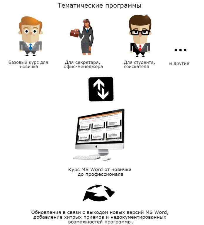 Программы для курса MS Word