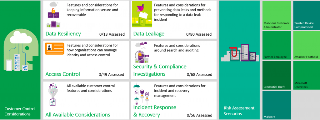 Office 365 Customer security considerations