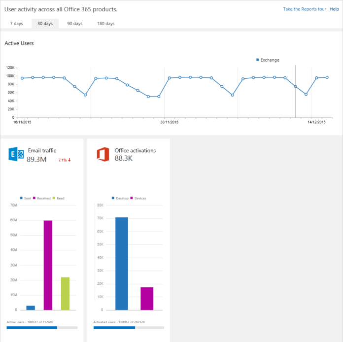 Office 365 admin center reports