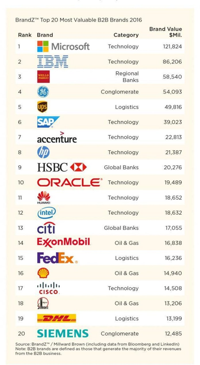 Рейтинг самых ценных B2B брендов
