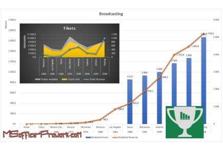 #ExcelWorldChamp 2-3 постройка двойного графика или совместить несовместимое