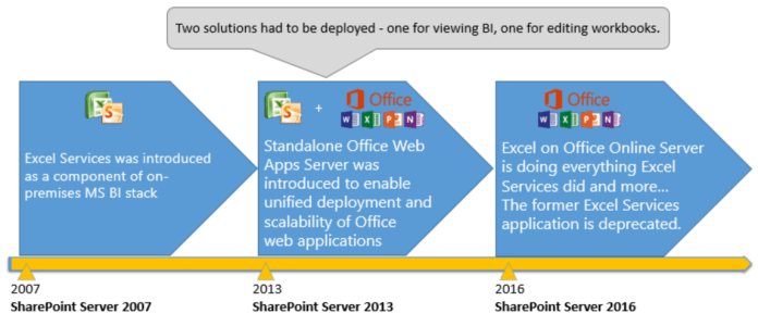 Updates-for-Excel-Services-and-BI-in-SharePoint-2016-on-premises-1b