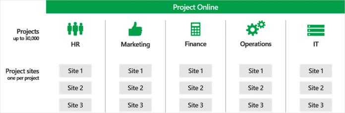 Сайты и проекты по департаментам
