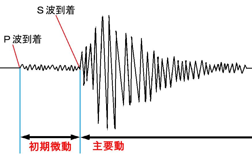 中学理科:地震(基礎) - 教科の学習