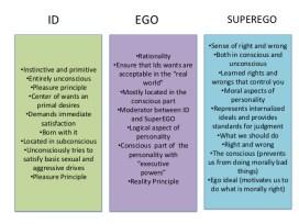idegosuperegoweek-5-presentation-personality-and-social-development-final-12-638