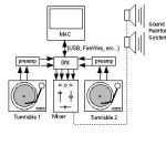 decks --> preamps --> ADC --> MAC --> DAC --> mixer