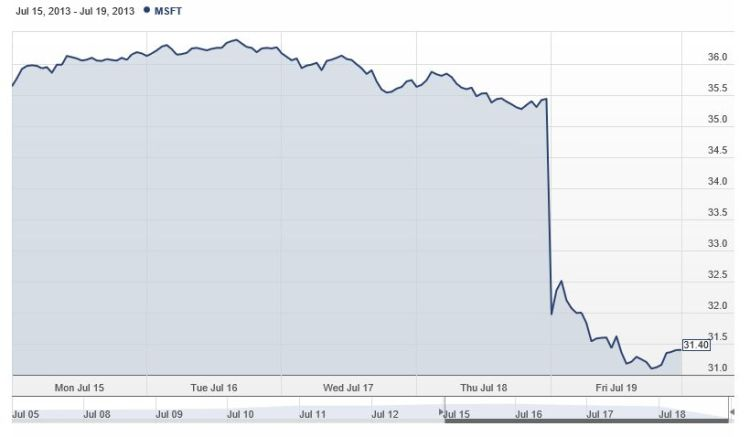 Microsoft's Stock Price Goes Down 11.4% On A Single Day ...