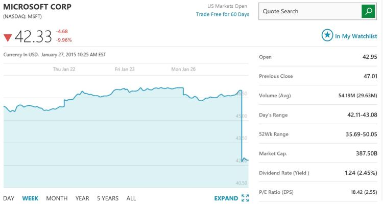 Microsoft Stock Price Down More Than 10% Since Morning ...
