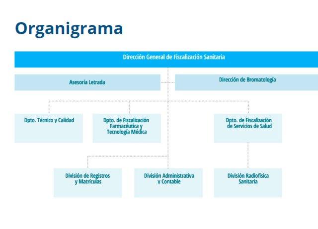 organigrama-fiscalizacion