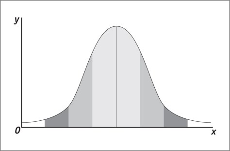 SD bell curve