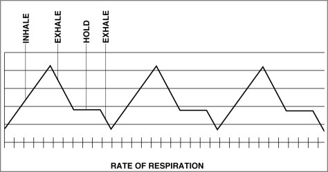 breathing cycles for best shooting