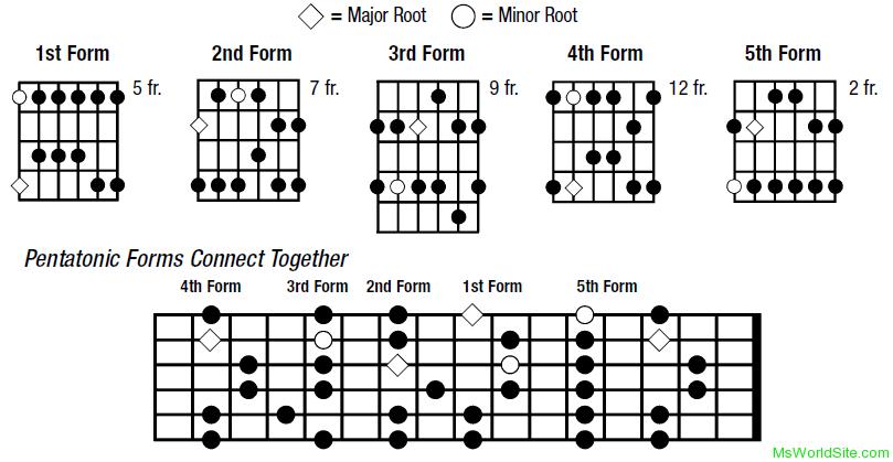 Guitar gulabi aankhen guitar tabs : Pentatonic Scales and Pentatonic Forms in Guitar - Msworldsite
