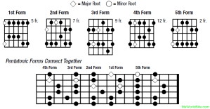 Pentatonic Scales and Pentatonic Forms in Guitar