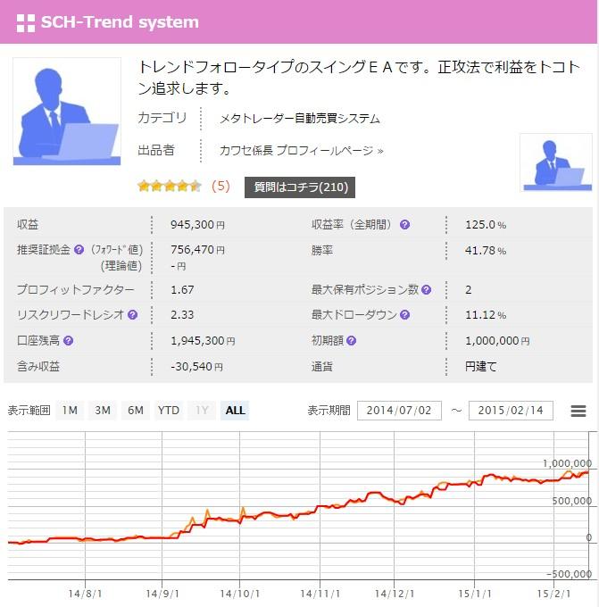SCH-Trend systemフォワード実績