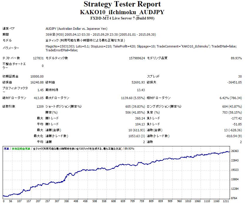 「カコテン iIchimoku AUDJPY」のバックテスト