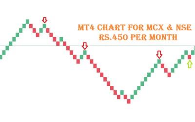 Mt4 Chart