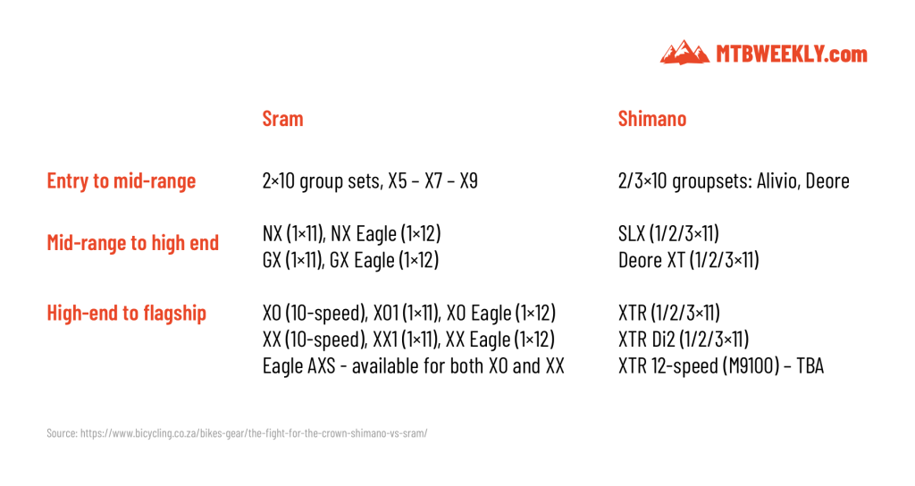 Sram and Shimano lineups compared