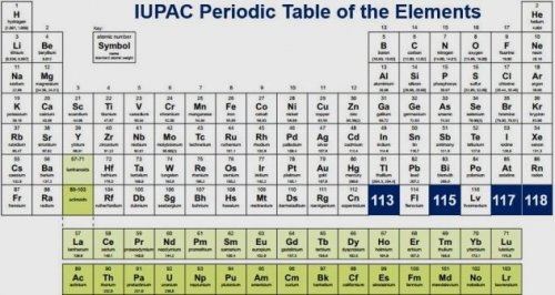 ТОП-10: Факты о Периодической системе химических элементов, которые вы не знали