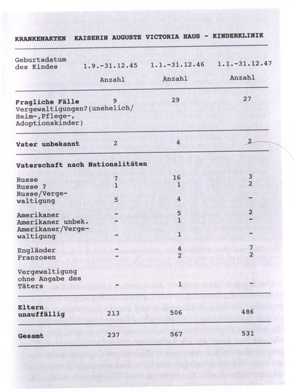 Как 32 младенца превратились в 2 миллиона изнасилованных немок