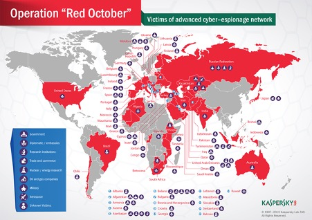 Red October Attack