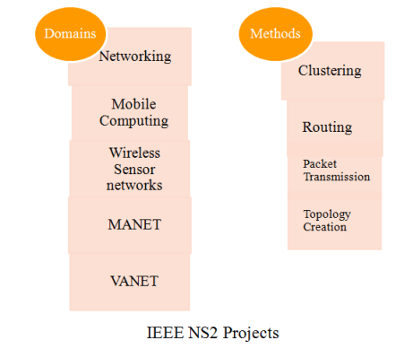 IEEE NS2 PROJECTS 2015