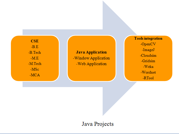 PROJECTS CSE IN JAVA