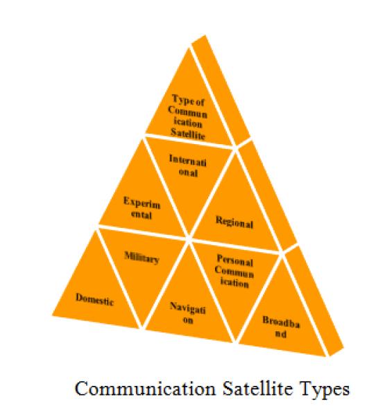 WIRELESS COMMUNICATION M.TECH PROJECT