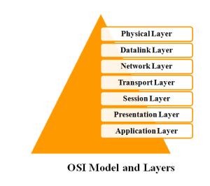 M.TECH NETWORK SIMULATOR 2 PROJECTS