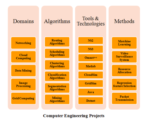 M.TECH COMPUTER ENGINEERING PROJECTS