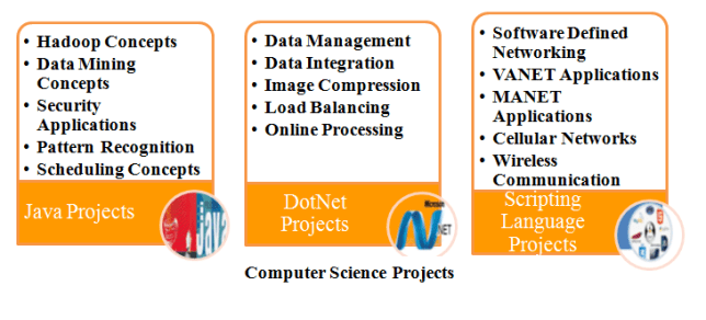 M.TECH COMPUTER SCIENCE PROJECTS
