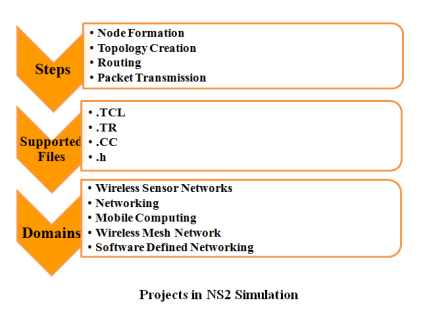 M.TECH PROJECTS IN NS2 SIMULATION