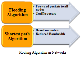 NETWORK ROUTING ALGORITHMS