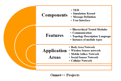 OMNET++ PROJECTS