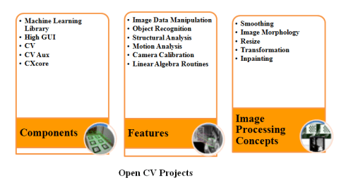 OPENCV PROJECTS