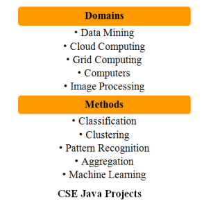 PROJECTS FOR CSE IN JAVA